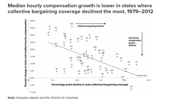 compensation and collective bargaining