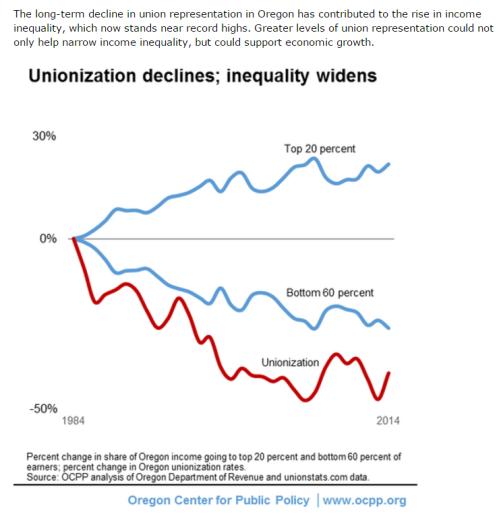 Inequality widens
