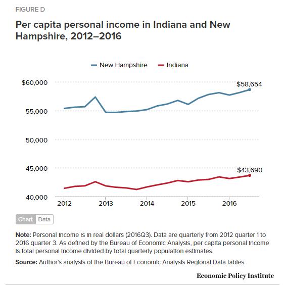 per-capita-income