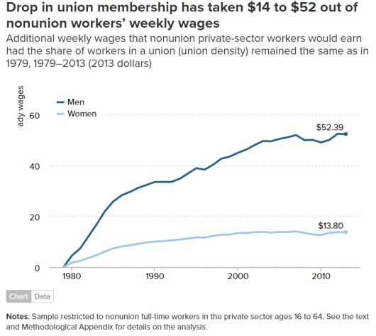 union-losses