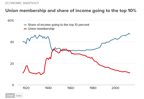 Union membership and inequality