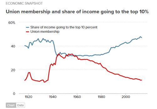 Union membership and inequality