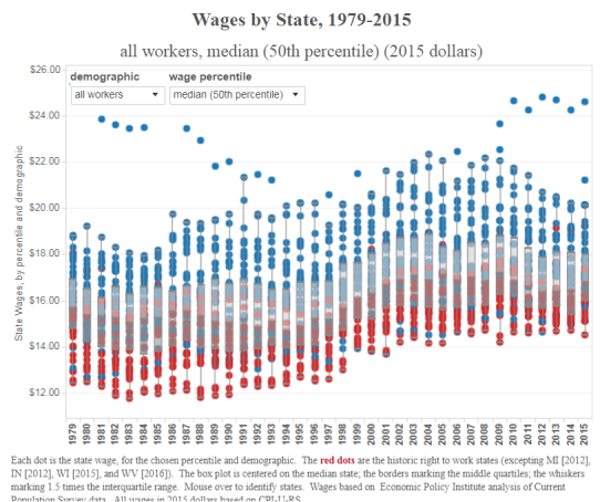wages by state